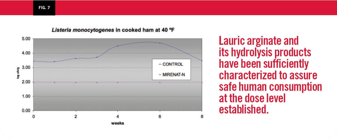 Listeria monocytogenes in cooked ham