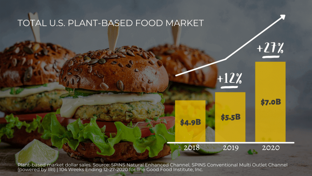 Plant-Based Food Sales Outpaced Overall Food Sales in 2020