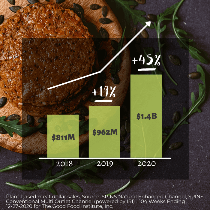 Plant-based meat dollar sales