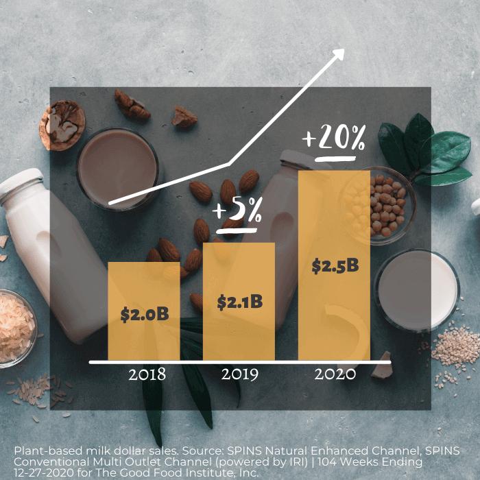 Plant-based milk dollar sales