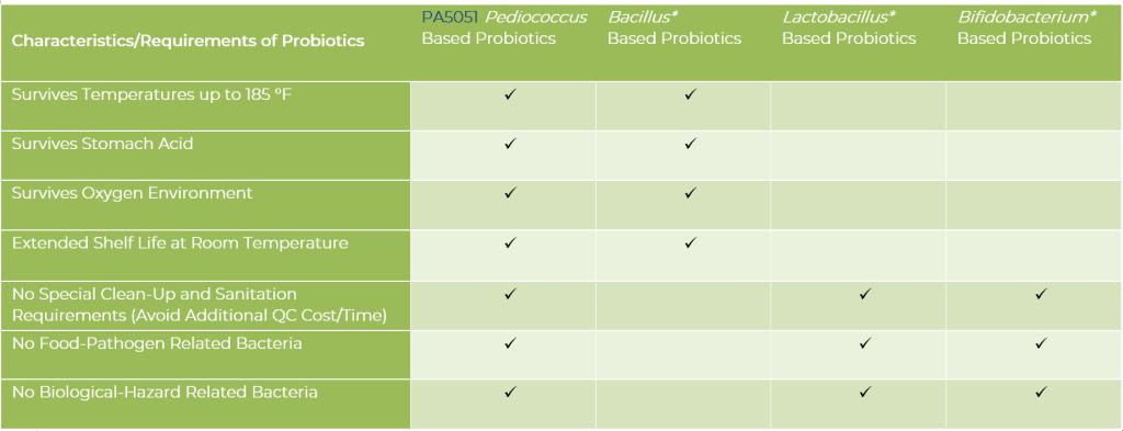 Plant-based probiotic benefits